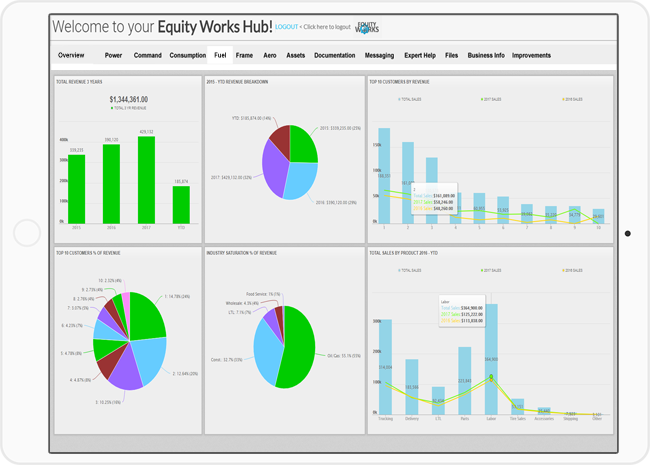 buy & sell business software analytics acquisitions